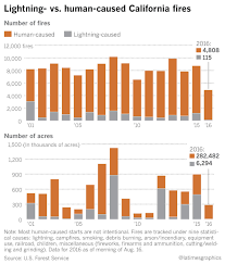 California Wildfire Locations 2015 by The Cause Of Most California Wildfires People La Times