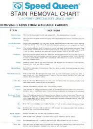 Best Clothing Stain Remover Backyards Stain Removal Tips And Tricks The Work Edit Capitol