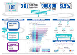 infographic is there a job in ict for me u2022 all digital