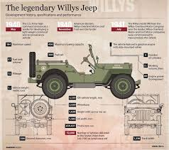 jeep specs history specifications and performance of the legendary willys