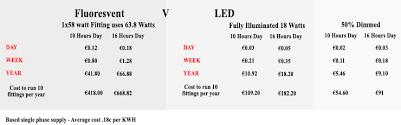 led tube lights vs fluorescent poultry led lights feirme lights
