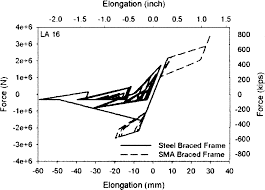 seismic assessment of concentrically braced steel frames with