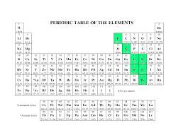 Ta Periodic Table The Periodic Table Google Slides