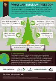 ups 1 million trees infographic