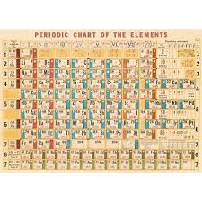 cavallini poster periodic elements chart vintage poster cavallini co pink