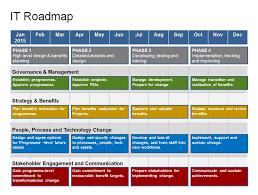 agile roadmap powerpoint template it roadmap template powerpoint