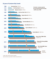 container ship design world shipping council