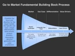 marketing strategies that drive go to market plans four quadrant