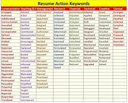 Keywords For Resumes Active Career Services Resume Keywords Kya Hai Aur Unhe Use Karne