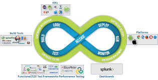 In Consumer Reports Tests Of Cut Rate Knives Ginsu Perfecto S Maturity Path To True Devops Dzone Devops