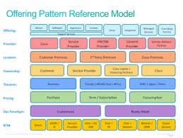operating model template enterprise architecture and it service management cisco