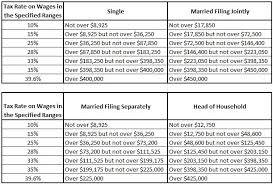 2013 tax rate tables money manifesto