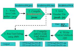 jni tutorial linux writing a java program with native methods