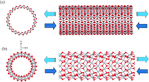 Armchair Nanotubes Strain Effects On The Electronic And Transport Properties Of Tio 2