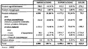 chambre de commerce franco indienne suite d une mission effectuée en inde pour étudier l économie de
