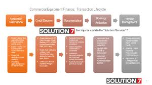 lexus credit card payment 1 commercial equipment finance transaction lifecycle create