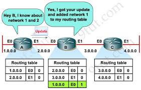 what is routing table ccna training rip tutorial