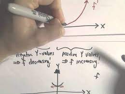 sketching a function based on a derivative graph example 2 youtube