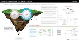 fundamentals of experience design stephenpa ux ux - Experience Design