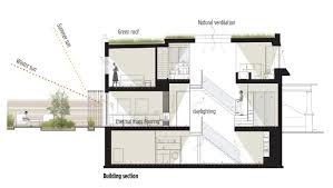 natural ventilation home plans home plan