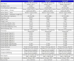 spesifikasi toyota yaris 2010 spesifikasi toyota camry 2010 harga toyota calya agya avanza