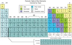 gases on the periodic table chemistry periodicbytype png