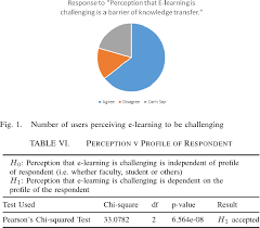 Challenge Causes Its Perceived Challenge In E Learning And Its Causes Semantic Scholar
