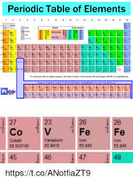 Isotope Periodic Table 25 Best Memes About Periodic Table Of Elements Periodic