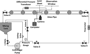 an experimental investigation of turbulent water flow in