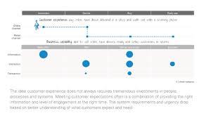 customer experience architecture u2013 ea voices