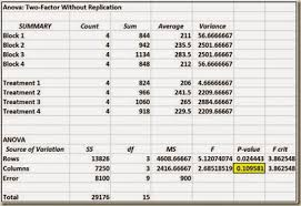 how to make anova table in excel excel master series blog randomized block design anova in excel