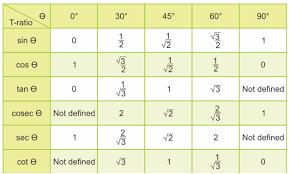 Table Of Trigonometric Values Trigonometry What Is Trigonometry Trigonometry Basics Byju U0027s