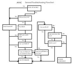 Basic Home Hvac Design Basic Universal Troubleshooting Flowchart