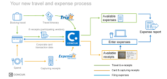 Concur Expense Reports by Using Mobile Apps Travel At Cornell And Concur