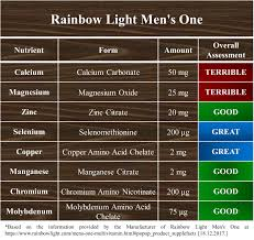 rainbow light men s one multivitamin review rainbow light men s one review a rainbow will give all the best