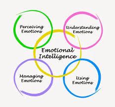 improvisation games u0026 exercises for developing emotional intelligence