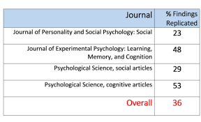 the replication crisis in psychology noba