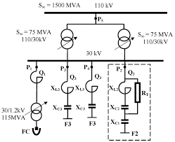 bank harmonic filters operation in power supply system cases
