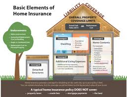 what are the different styles of homes basic elements of home insurance jpg