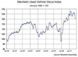 used prices wholesale used vehicle prices decline for 5th consecutive month