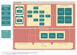 operating model template enterprise architecture domains enterprise architecture diagram