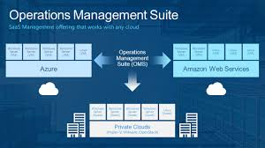 automating operational and management tasks in microsoft