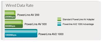 powerline buying guide d link blog
