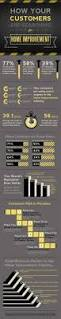 Nu Look Home Design Inc by 10 Best Home Improvements Infographics Images On Pinterest Home