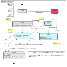 android application lifecycle diagrams android activity lifecycle in uml state machine diagram