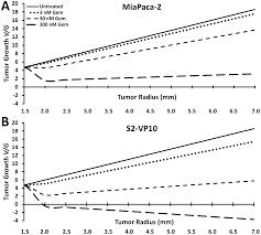 predictive modeling of in vivo response to gemcitabine in