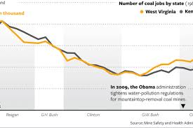 jobs under obama administration coal country s decline has a long history the atlantic
