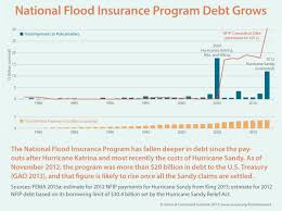 Flood Insurance Premium Estimate by Federal Flood Insurance Rates To Rise After Hurricane Com