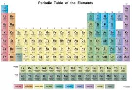 Ta Periodic Table 6 Answers How Can The Position Of An Element In The Periodic