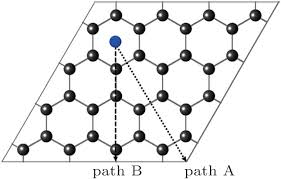 Armchair Zigzag Edge Effects On The Characteristics Of Uranium Diffusion On